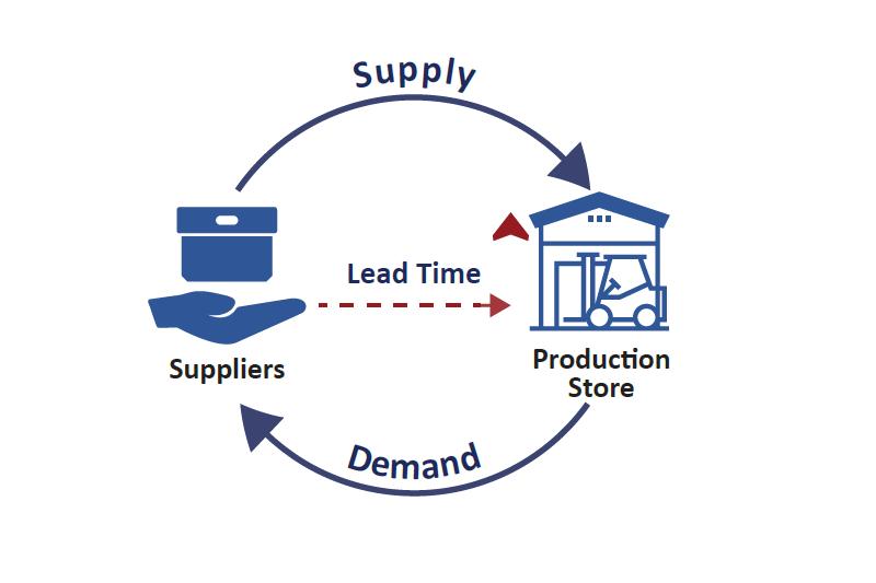 Lead time là gì? Hiểu đơn giản về Lead time như thế nào?