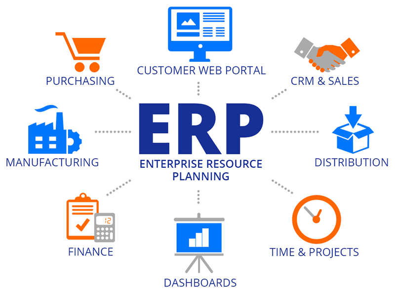 ERP là gì? Lợi ích của phần mềm ERP đối với doanh nghiệp