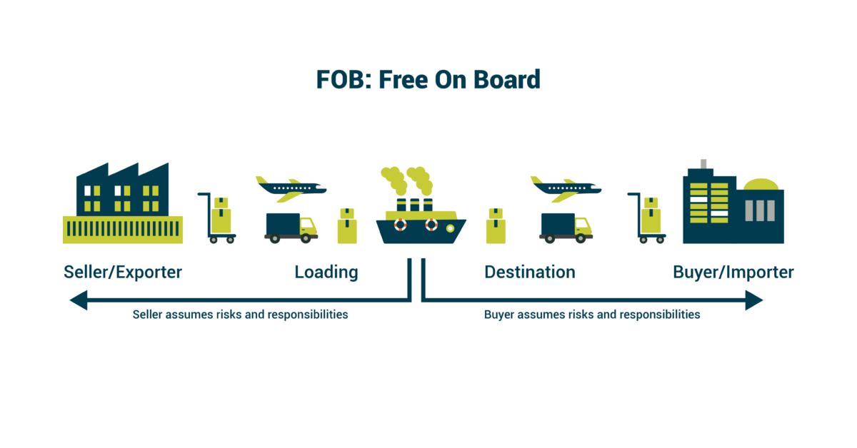FOB là gì? Điều kiện giao hàng FOB và trách nhiệm của người mua bán