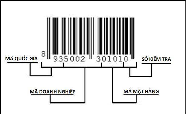 Mã vạch là gì? Các loại mã vạch hiện có và cách đăng ký như thế nào?