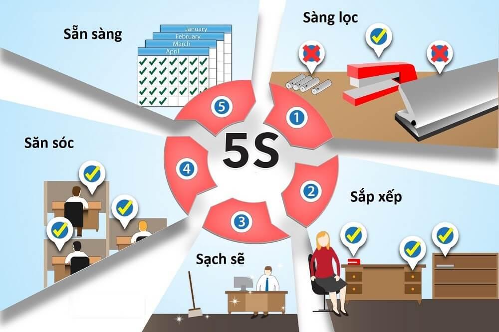5S là gì? Ý nghĩa của tiêu chuẩn 5S đối với công ty doanh nghiệp