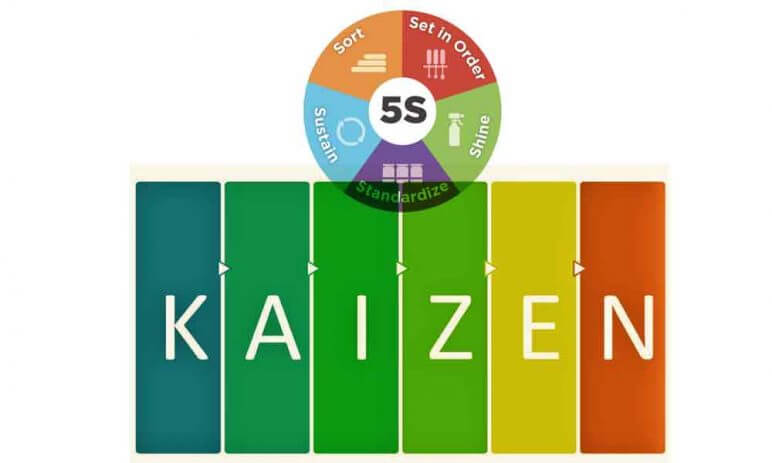 Kaizen là gì? 10 Nguyên tắc Kaizen giúp định hướng thành công