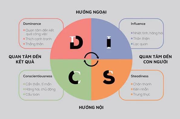 DISC là gì? Tìm hiểu về 4 nhóm tính cách của DISC và ứng dụng của nó