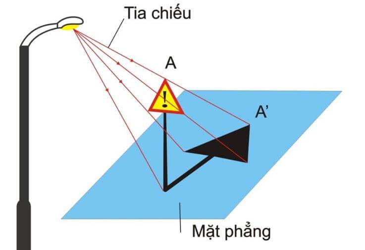 Hình chiếu là gì? Phân loại hình chiếu và quan hệ giữa đường vuông góc