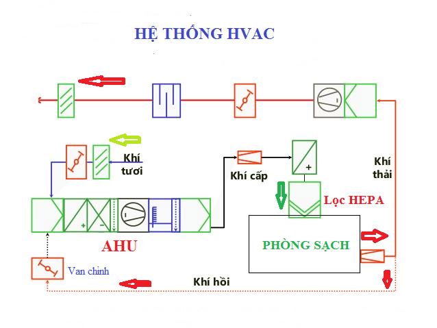 HVAC là gì? Cấu tạo và cách vận hành của HVAC như thế nào?
